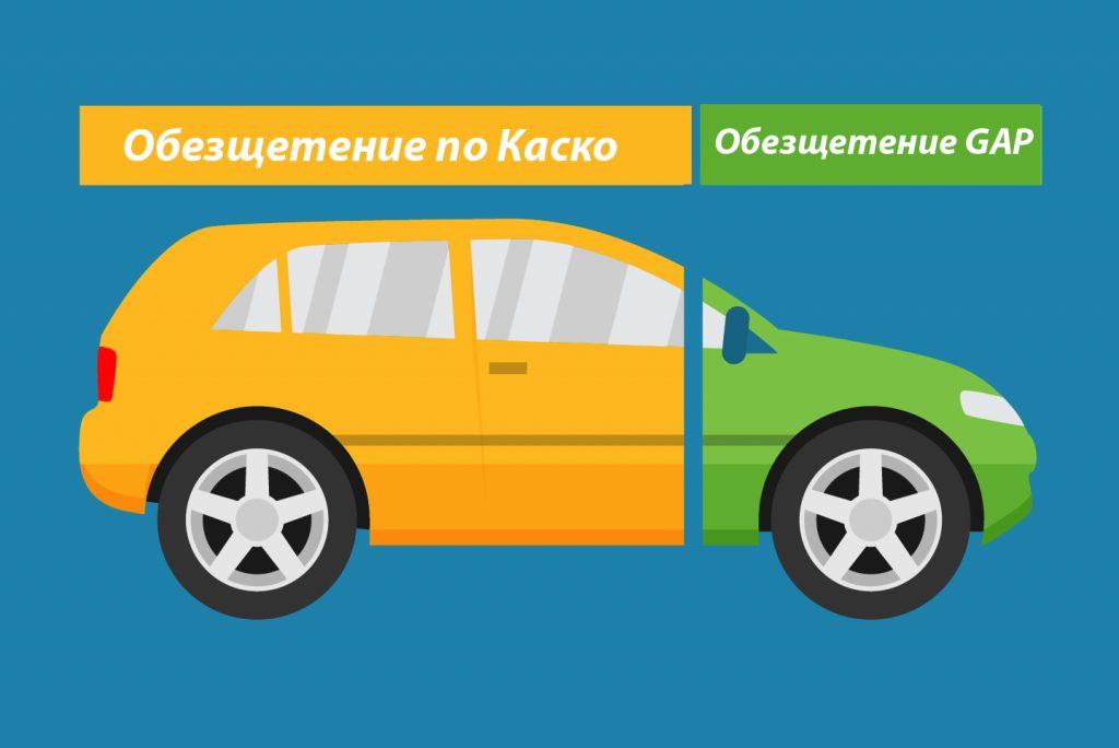 Застраховка GAP - Защитена стойност на автомобила